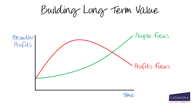 Building Long Term Value