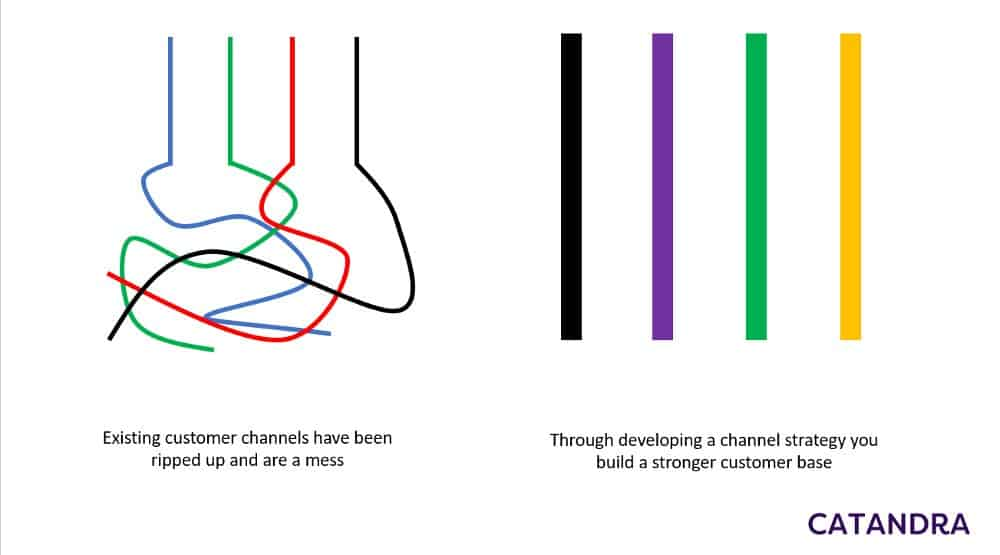 Channels to Market Image