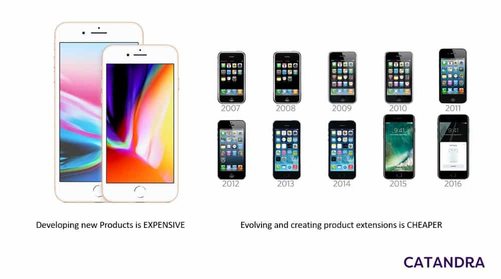 Product Innovation Image